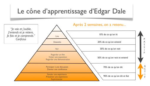 Cône d'apprentissage d'Edgar Dale
